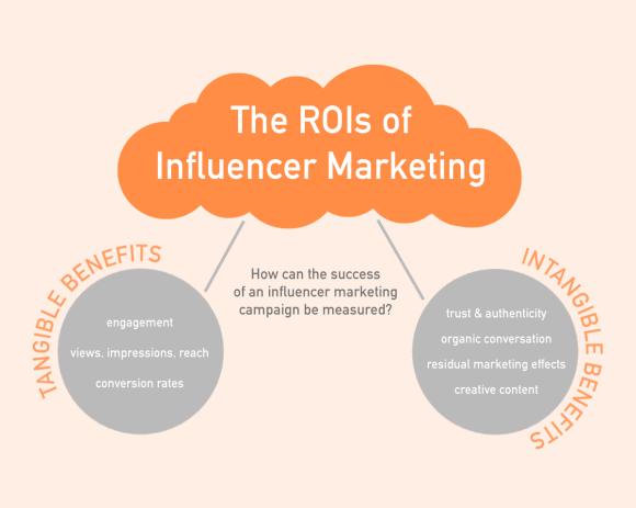 influencermarketingrois