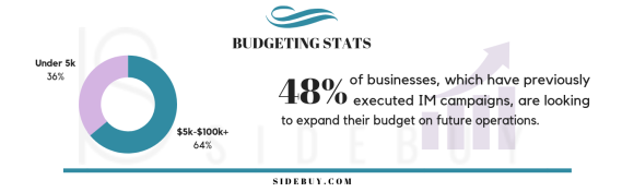 Sidebuy#2 Budget Stats