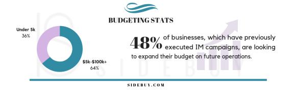 Sidebuy#2 Budget Stats